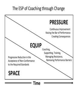 ESP of change management graphic