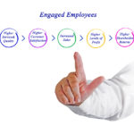 Best of TLNT 2016: The ROI Of Improving Employee Engagement