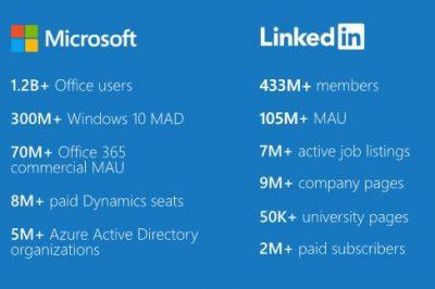Microsoft and LI compared