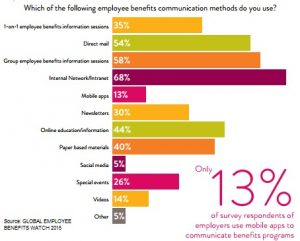 Benefits communications methods