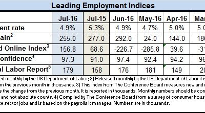 Econ Indices for July 2016