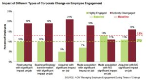 Engagement change chart during M&A