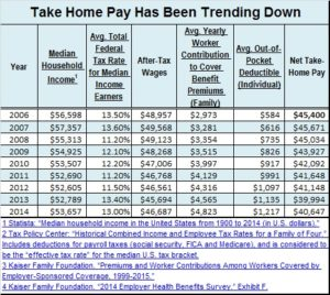 Take home pay chart