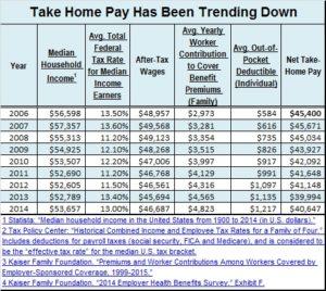 Take home pay chart