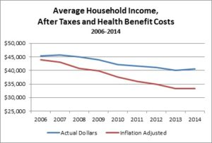 After tax income trends chart