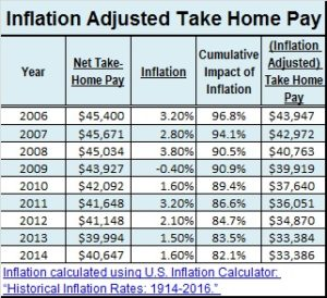 Inflation Adjusted Take Home Pay chart