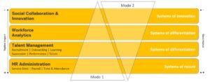 bimodal HR chart 1