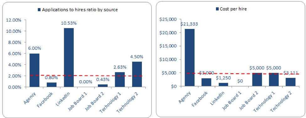 apps per hire cost per hire
