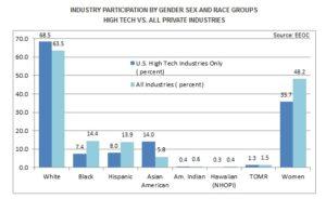 EEOC diversity report on tech ndustry