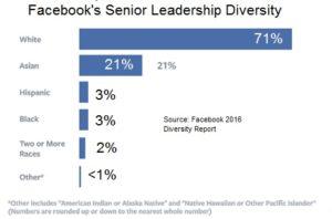 Facebook senior leadership divertiy