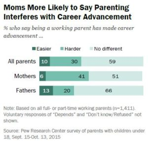 parent and career difficulty