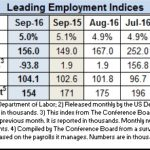 156,000 New Jobs Added Last Month as Economy Continues Modest Growth