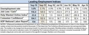 Econ indices for Sept 2016