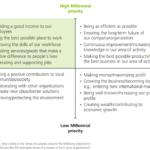 Millennial work priorities from deloitte