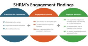 SHRM engagement findings chart