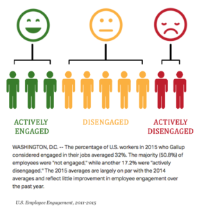 Gallup engagement