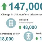Private Sector Jobs Grow By 147,000 In October