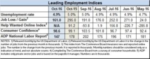 Econ indices for Oct 2016