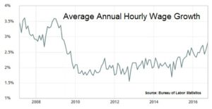 Avereage annual hourly wage growth