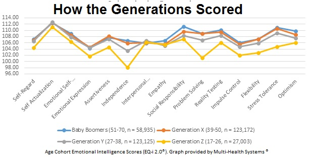 Emotional test scores by generation