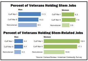Veterans in STEM jobs