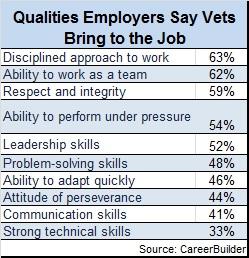Veteran qaulities bring to the job