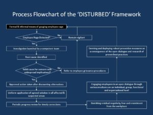 Flowchart of DISTURBED graph 2