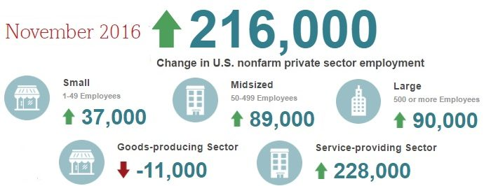ADP Report: Employers Added 216,000 More Jobs This Month