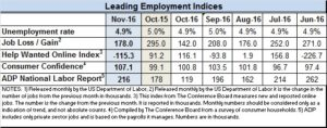 Econ Indices for Nov 2016