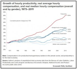 Economic Policy Institute wages vs. productivity