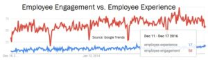 Trends engagement vs. experience