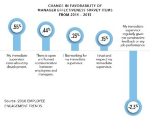 Survey manager effectiveness engagement study