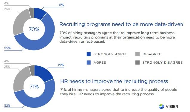 Visier hiring manager survey 2016