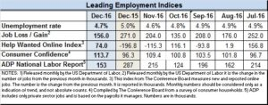Econ Indices for Dec 2016