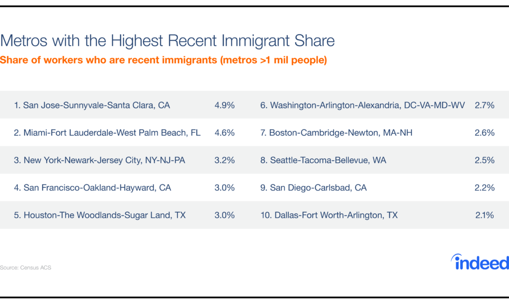Immigrant share - metro areas