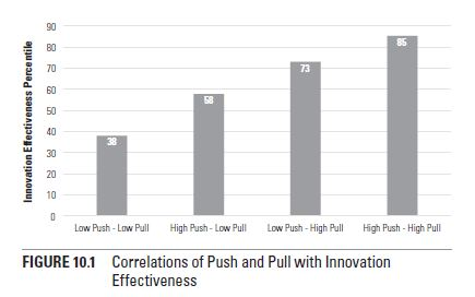 Push-Pull Graphic