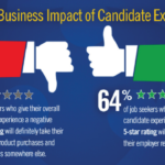 This Report Will Convince You Candidate Experience Matters