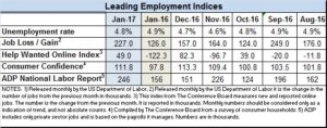 Econ Indices for Jan 2017