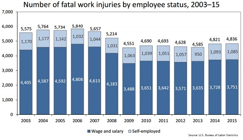 Fatal on the job worker injuries 2015