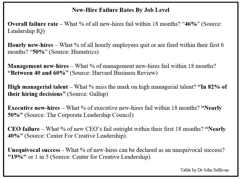 new hire failure rates