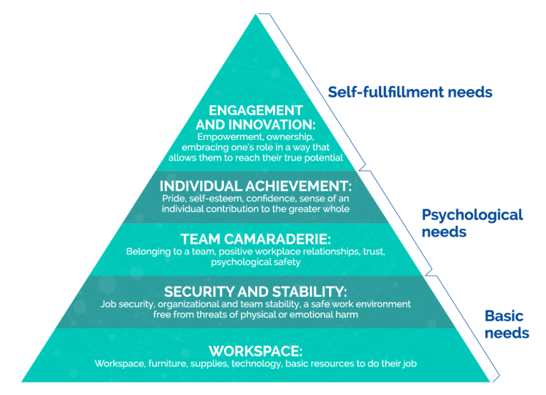 """the basic psycological needs of a According to a landmark paper by psychologists roy baumeister and mark leary it's because of a fundamental """"need to belong"""" 1 the """"belongingness hypothesis"""" states that people have a basic psychological need to feel closely connected to others, and that caring, affectionate bonds from close relationships are a major part of human behavior."""