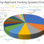 Which Applicant Tracking System Is The Best?