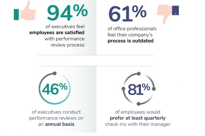 Your Execs Are Fooling Themselves When It Comes to the Feedback Office Workers Want