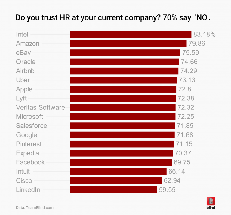 HR, We Have A Problem: Up To 80% Of Employees Don't Trust Us