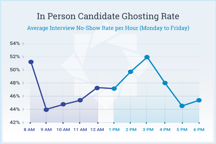 In-Person-Ghosting-Data