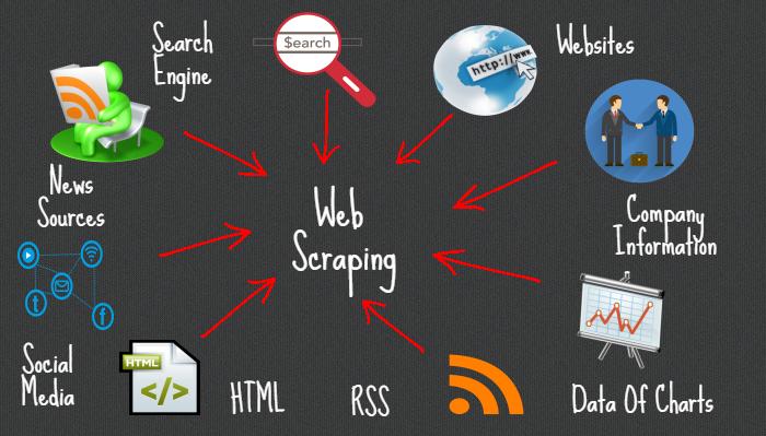 Clash of the Scrapers - Data Miner vs  ZAPinfo - SourceCon