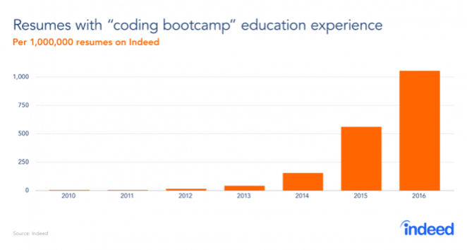 "Resumes with ""coding bootcamp"" education experience"