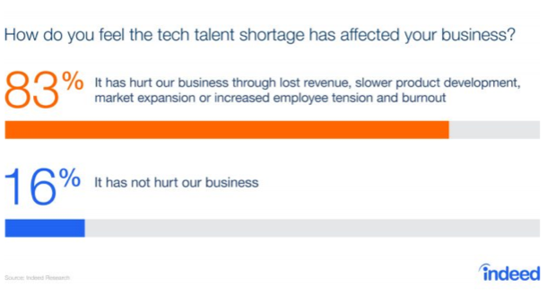 How do you feel the tech talent shortage has affected your business?
