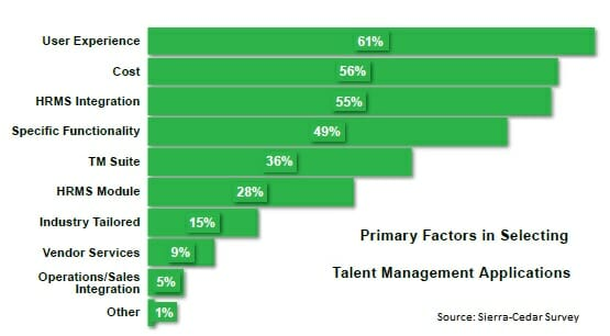 Your HRMS Was Not Built to Manage Performance - TLNT