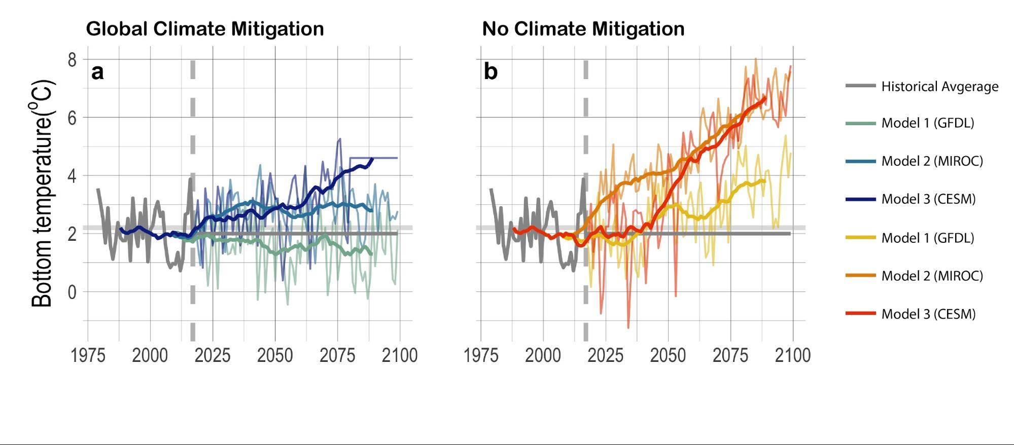 "Bottom temperatures graphed on ""Global Climate Mitigation"" and ""No Climate Mitigation"" charts from 1975 modeled through 2100."